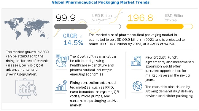 Pharmaceutical Packaging Market