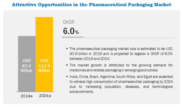Pharmaceutical Packaging Market Analysis | Recent Market