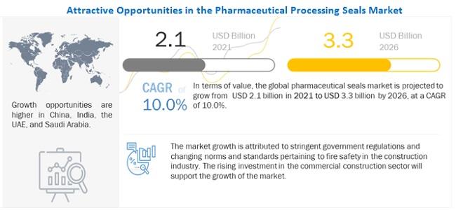 Pharmaceutical Processing Seals Market