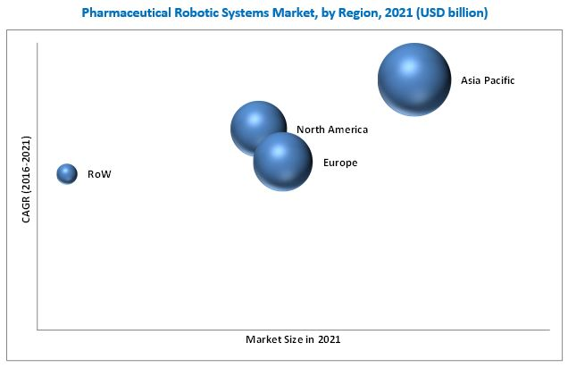 Pharmaceutical Robots Market-By Region 2021