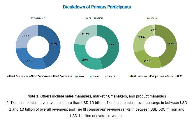 Pharmacy Automation Market