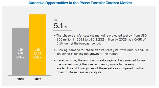 Phase Transfer Catalyst Market by Type, End-use Industry and