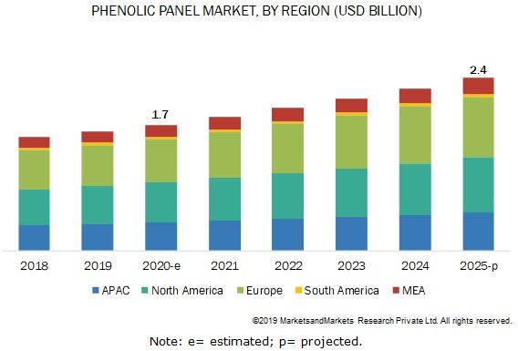 Phenolic Panel Market