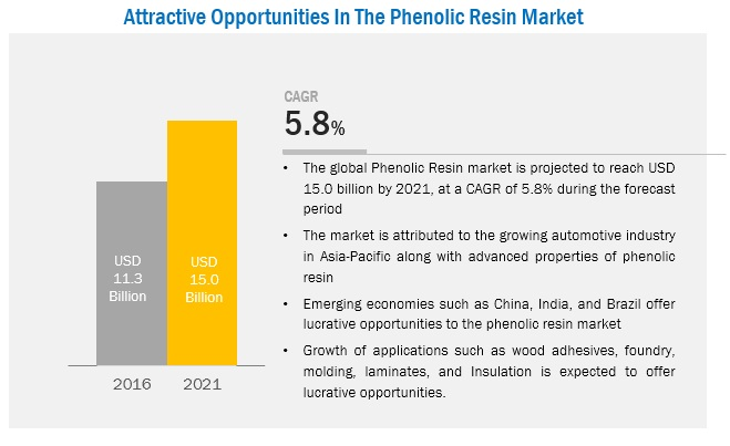 Phenolic Resin Market