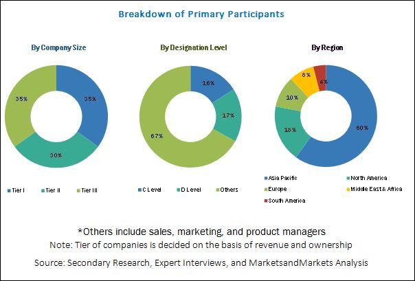 Phosphate Esters Market