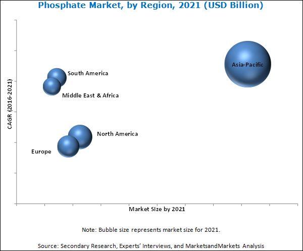 Phosphate Market