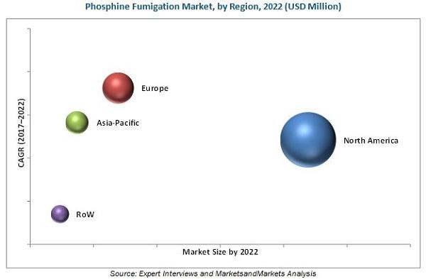Phosphine Fumigation Market
