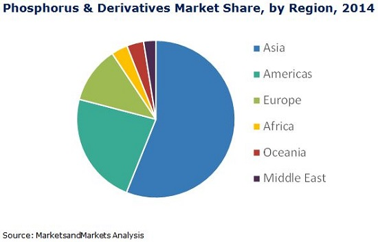 Phosphorus & Derivatives Market