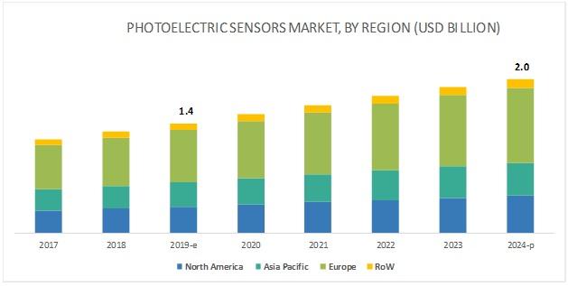 Photoelectric Sensors Market