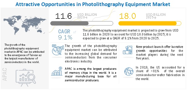 Photolithography (Equipment) Market