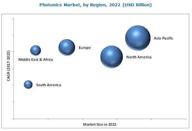 Photonics Market
