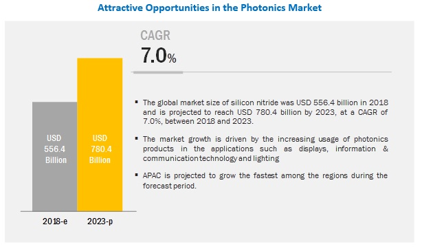 Photonics Market Analysis | Recent Market Developments | Industry
