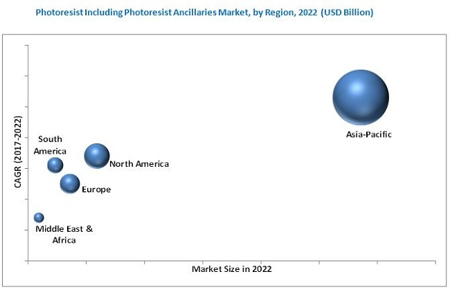 Photoresist Market