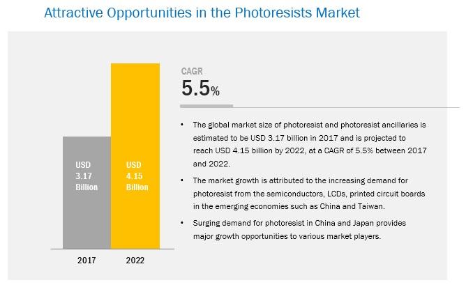 Photoresist Market