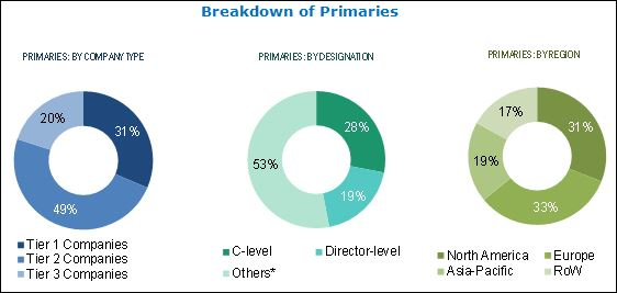 Phototherapy Equipment Market - Breakdown of Primaries