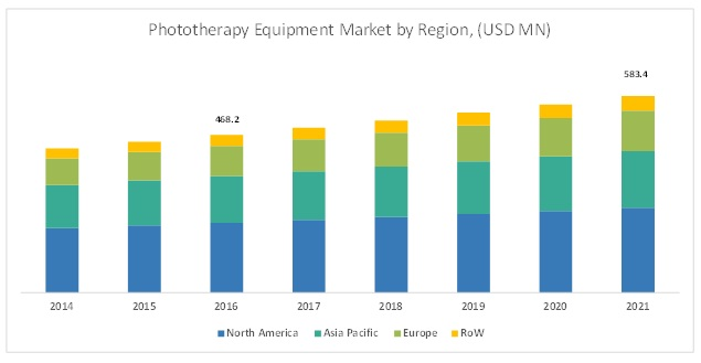 Phototherapy Equipment Market - By Region 2021