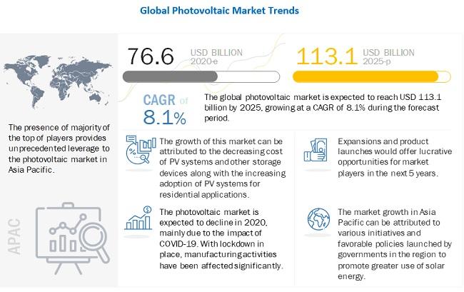Photovoltaics Market