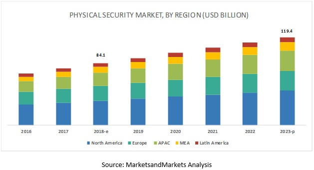 Physical Security Market