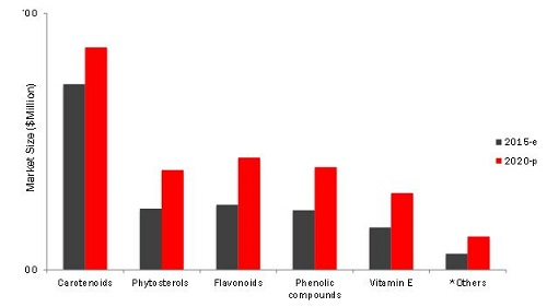 Phytonutrients Market
