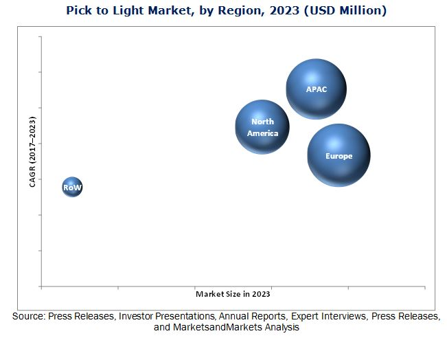 Pick to Light Market
