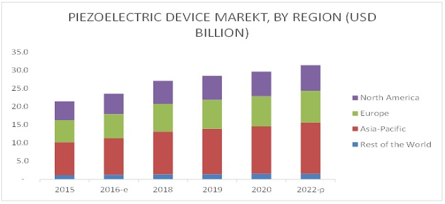 Piezoelectric Devices Market
