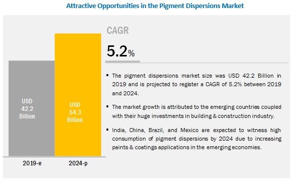 Pigment Dispersions Market Analysis Recent Market Developments Industry Forecast To 2019 2024 Marketsandmarkets