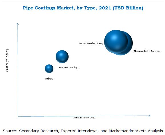 Pipe Coatings Market - 2021 | MarketsandMarkets™