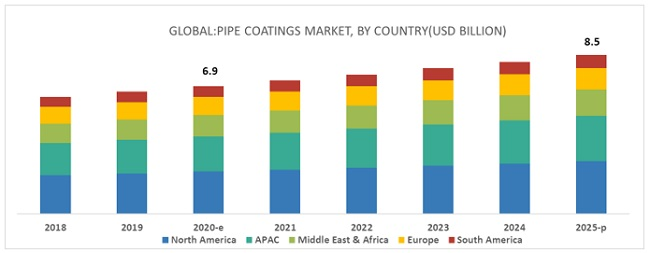 Pipe Coatings Market
