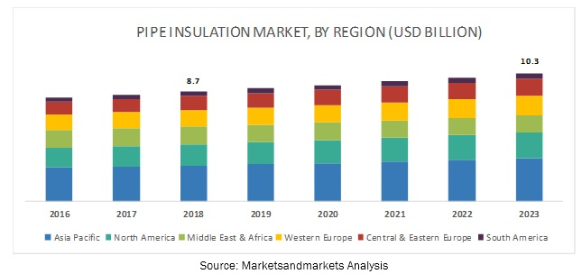 Pipe Insulation Market