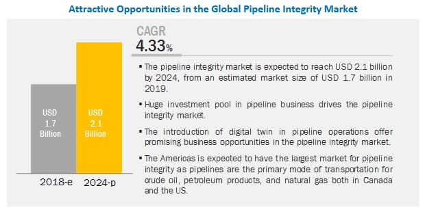 Pipeline Integrity Market