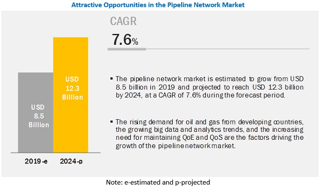 Pipeline network Market
