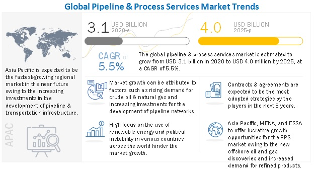 Pipeline & Process Services Market