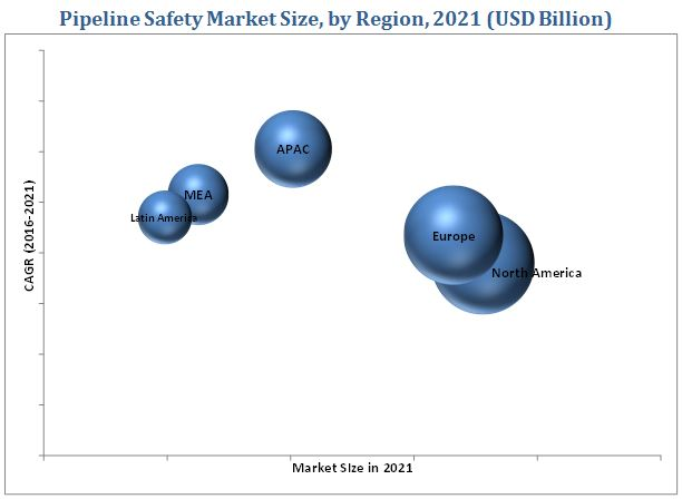 Pipeline Safety Market
