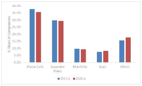 Planar Solid Oxide Fuel Cell Market