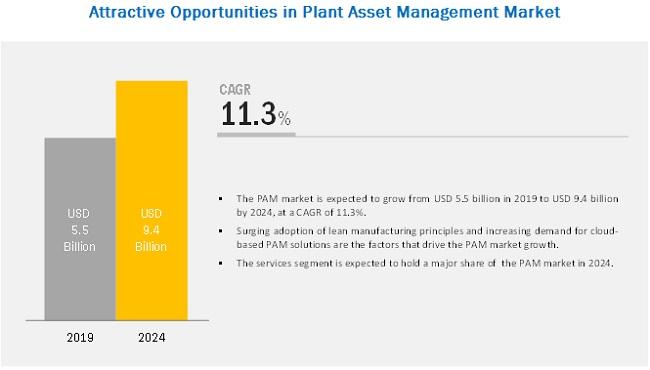 Plant Asset Management (PAM) Market