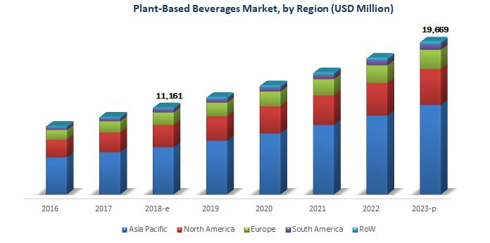 Plant-based Beverages Market