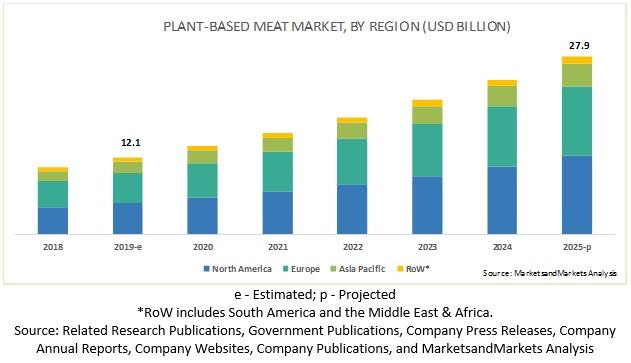 Plant-based Meat Market