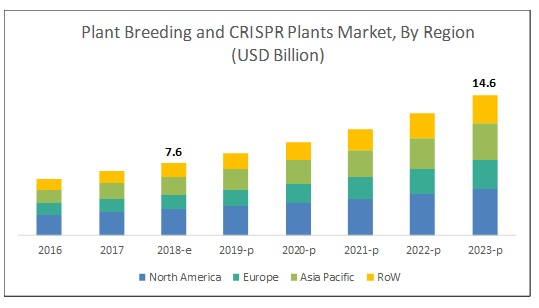 The plant breeding and CRISPR plants market is projected to reach USD 14.6 billion by 2023, from USD 7.6 billion in 2018, at a CAGR of 13.95% during the forecast period.