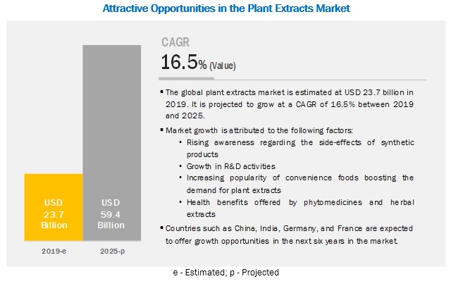 Plant Extracts Market