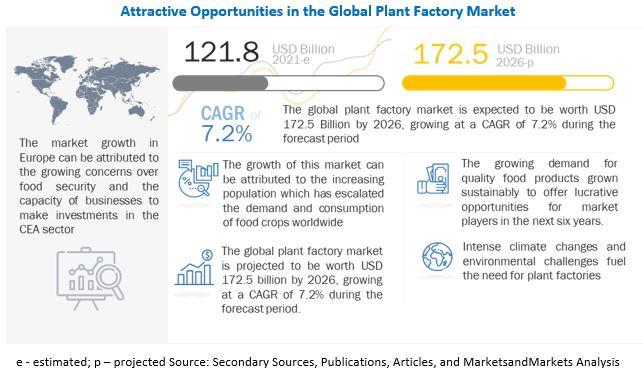 Plant Factory Market
