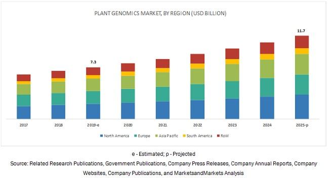 Plant Genomics Market