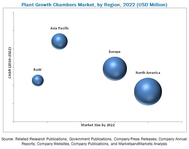 Plant Growth Chambers Market
