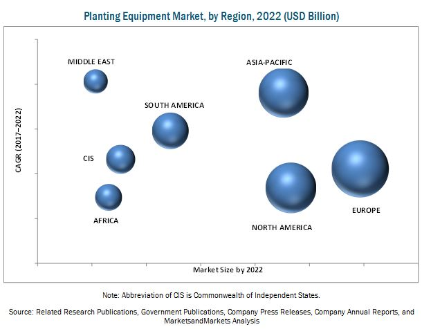 Planting Equipment Market