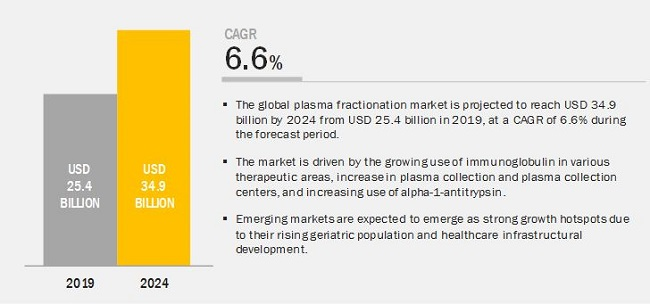 Plasma Fractionation Market
