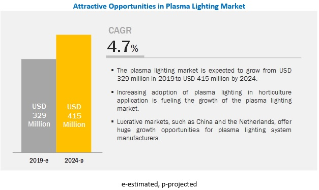 Plasma Lighting Market
