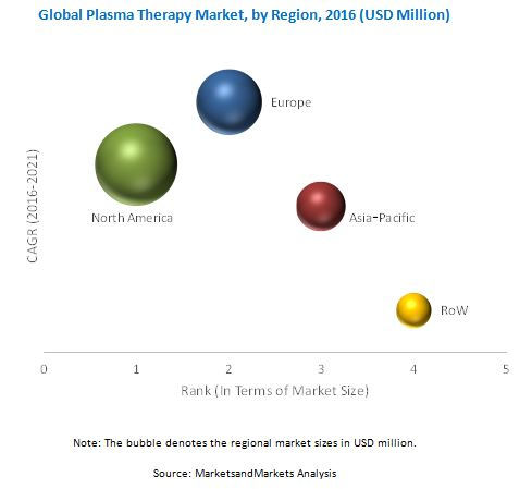 Plasma Therapy Market - By Region 2021