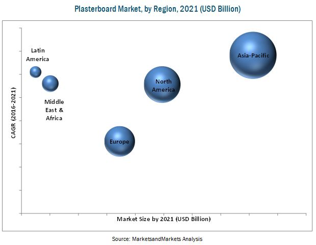 Plasterboard Market by Type & End-Use Sector - Global