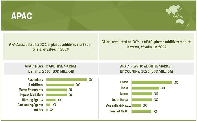 Thị trường phụ gia nhựa theo khu vực