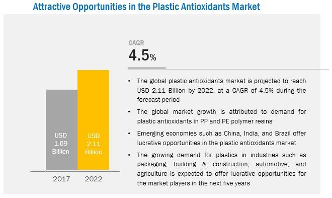 Plastic Antioxidants Market Analysis | Recent Market