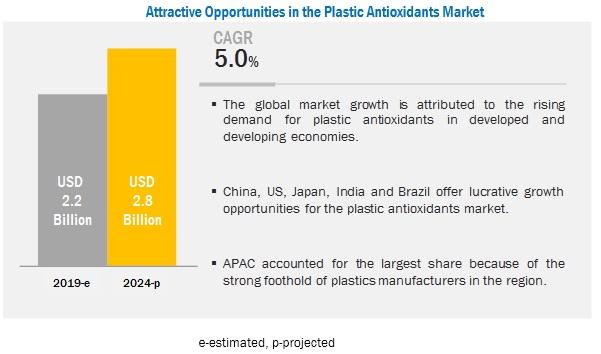 Plastic Antioxidants Market